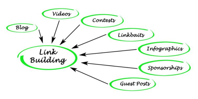 What is link building in SEO? and why it is important?