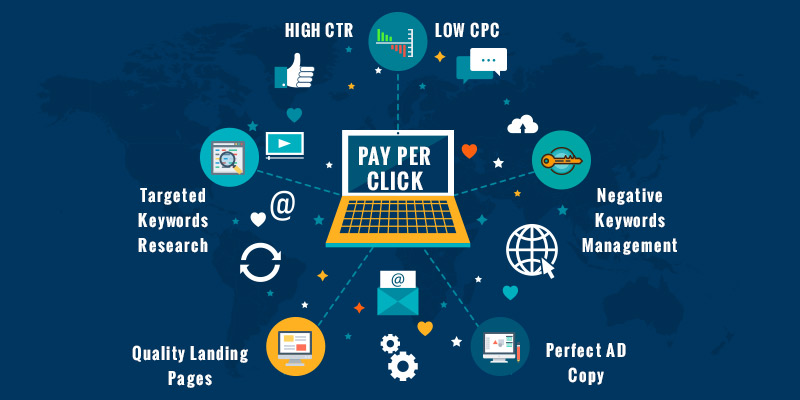 Utilize PPC Services For Your Business