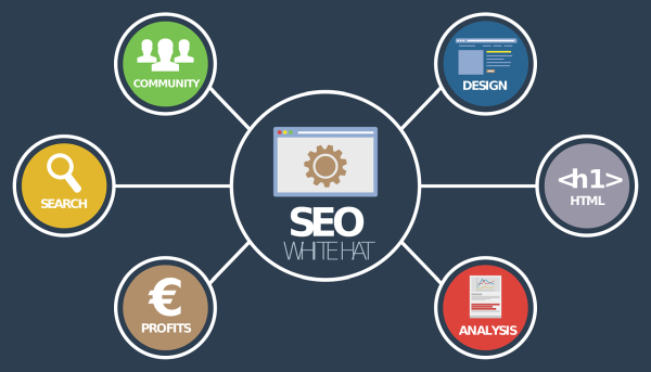 Favorable Circumstances Of Working With SEO Reseller